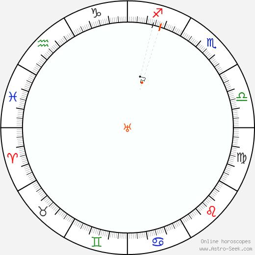 Uranus Retrograde Astro Calendar 2068