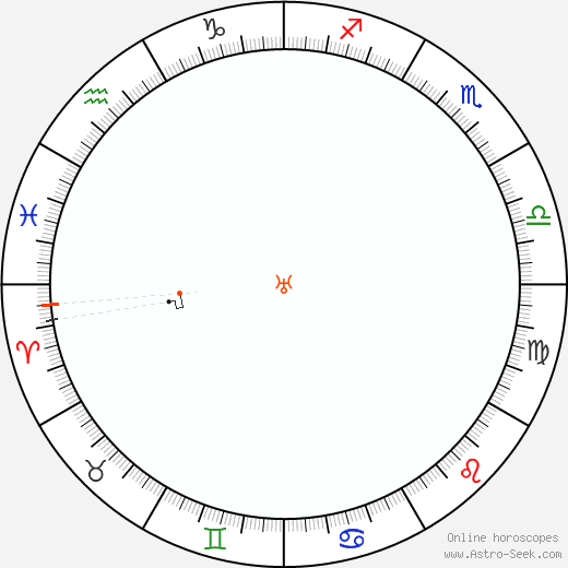 Uranus Retrograde Astro Calendar 2097