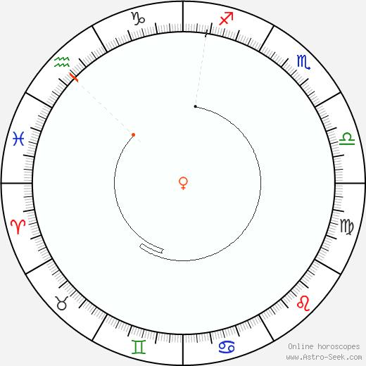 Venere Retrograde Astro Calendar 1801