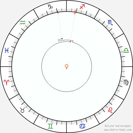 Venere Retrograde Astro Calendar 1802