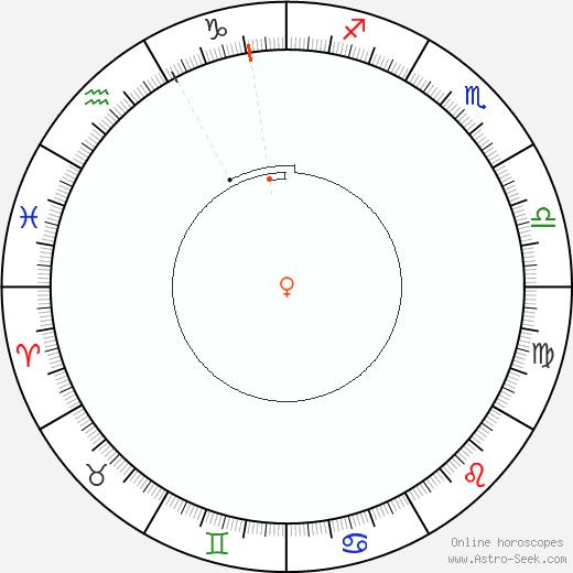 Venere Retrograde Astro Calendar 1803