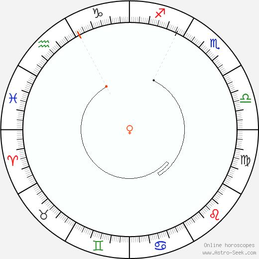 Venere Retrograde Astro Calendar 1804