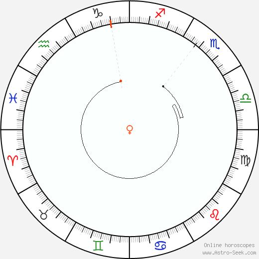 Venere Retrograde Astro Calendar 1807