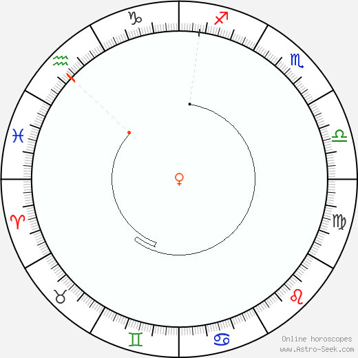 Venere Retrograde Astro Calendar 1809