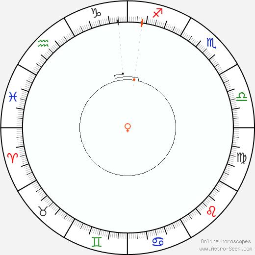 Venere Retrograde Astro Calendar 1810