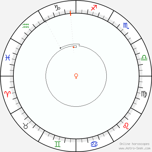 Venere Retrograde Astro Calendar 1811