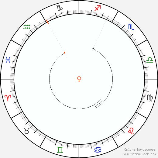Venere Retrograde Astro Calendar 1812