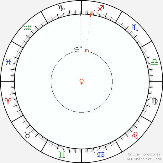 Venere Retrograde Astro Calendar 1818