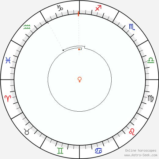 Venere Retrograde Astro Calendar 1819