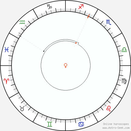 Venere Retrograde Astro Calendar 1821