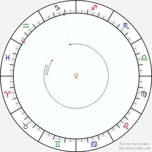 Venere Retrograde Astro Calendar 1822