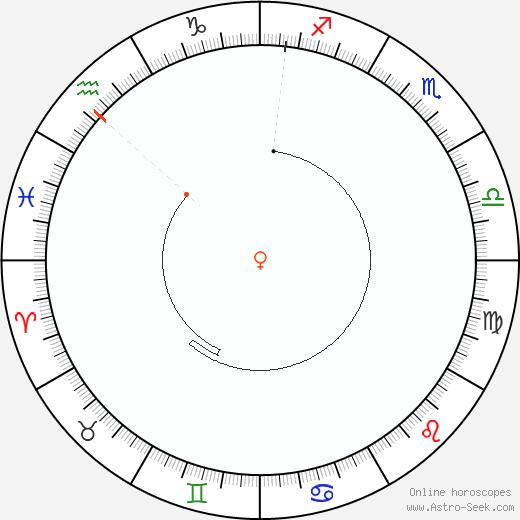 Venere Retrograde Astro Calendar 1825