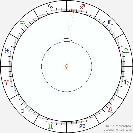 Venere Retrograde Astro Calendar 1826