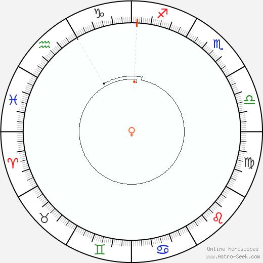Venere Retrograde Astro Calendar 1827