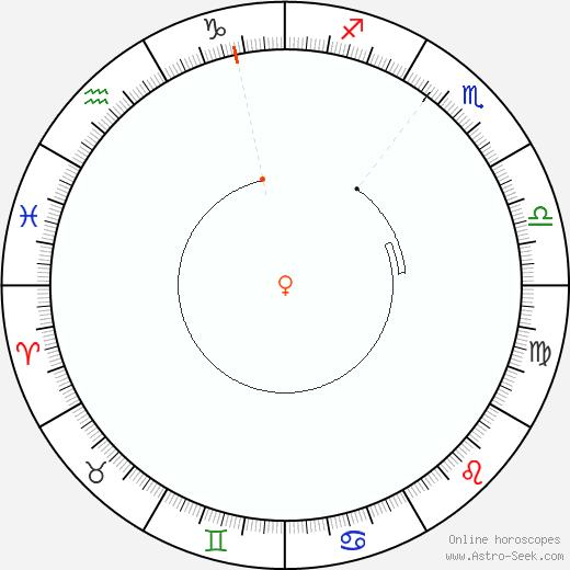 Venere Retrograde Astro Calendar 1831