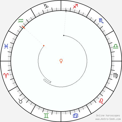 Venere Retrograde Astro Calendar 1833