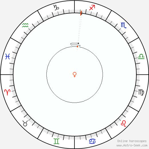 Venere Retrograde Astro Calendar 1834