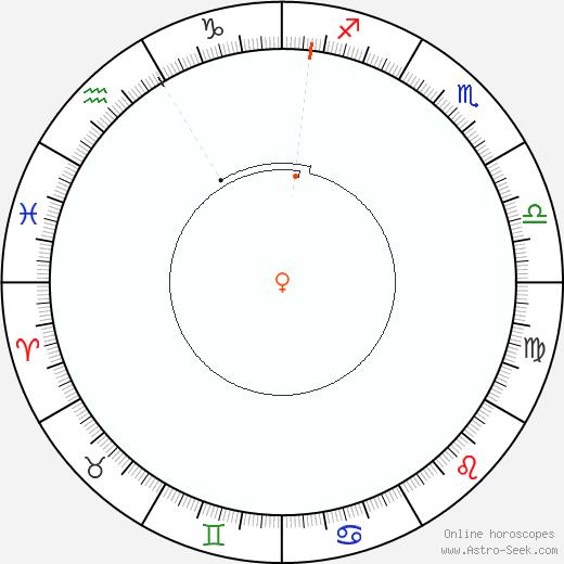 Venere Retrograde Astro Calendar 1835