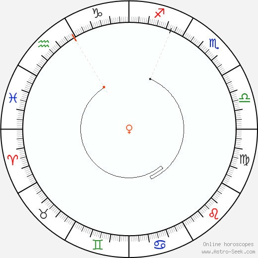 Venere Retrograde Astro Calendar 1836