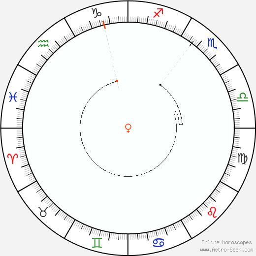 Venere Retrograde Astro Calendar 1839