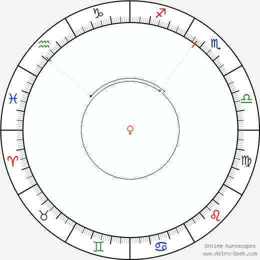 Venere Retrograde Astro Calendar 1840