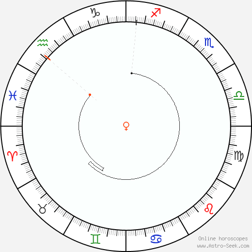 Venere Retrograde Astro Calendar 1841