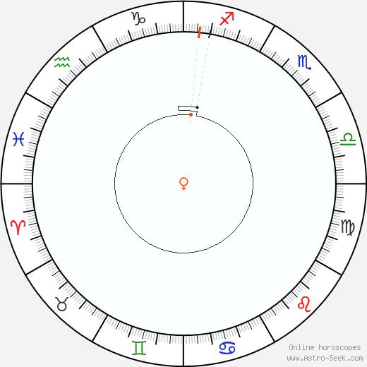 Venere Retrograde Astro Calendar 1842