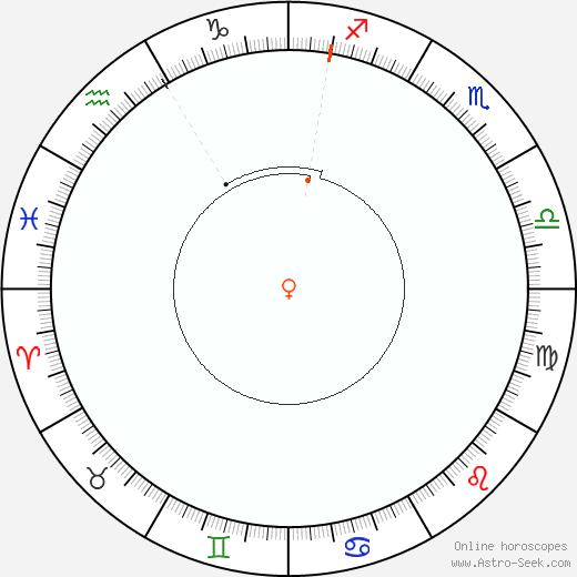 Venere Retrograde Astro Calendar 1843