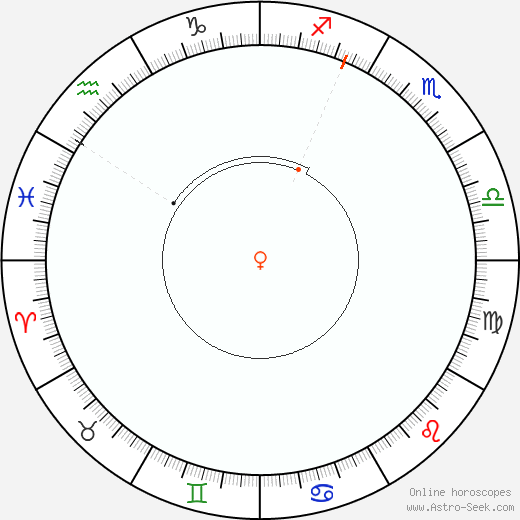 Venere Retrograde Astro Calendar 1845