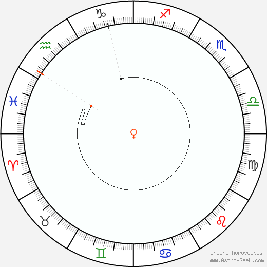 Venere Retrograde Astro Calendar 1846