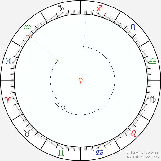 Venere Retrograde Astro Calendar 1849