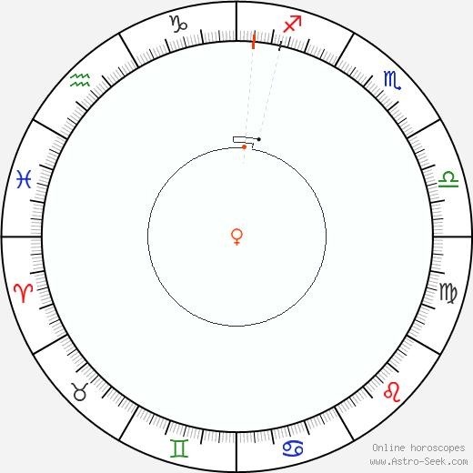 Venere Retrograde Astro Calendar 1850