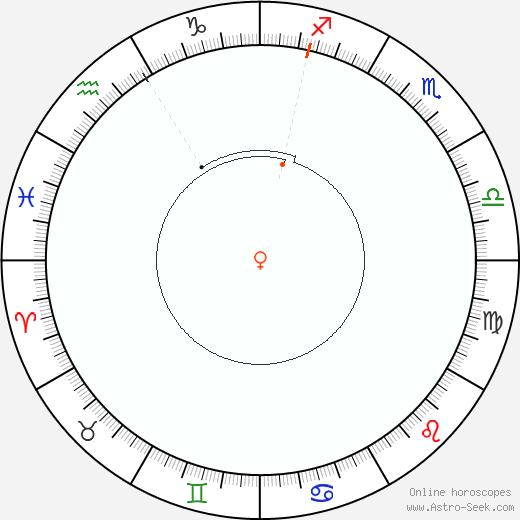 Venere Retrograde Astro Calendar 1851