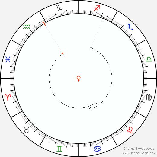 Venere Retrograde Astro Calendar 1852