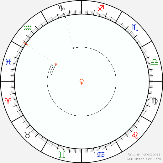 Venere Retrograde Astro Calendar 1854