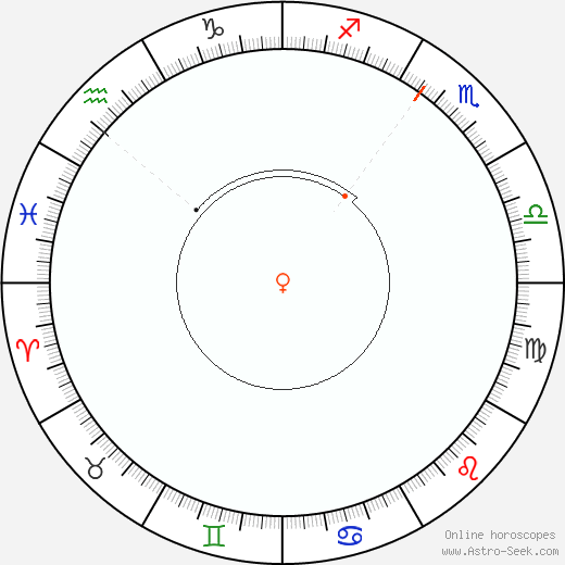 Venere Retrograde Astro Calendar 1856