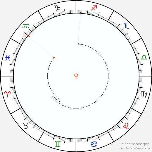Venere Retrograde Astro Calendar 1857