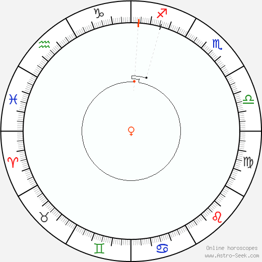 Venere Retrograde Astro Calendar 1858