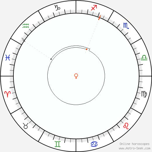 Venere Retrograde Astro Calendar 1861