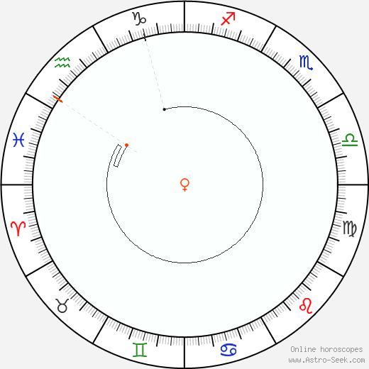 Venere Retrograde Astro Calendar 1862