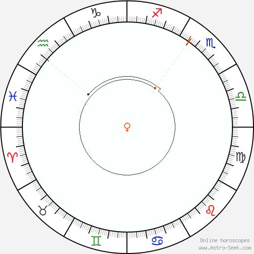 Venere Retrograde Astro Calendar 1864