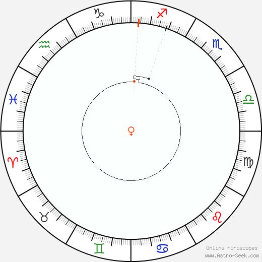 Venere Retrograde Astro Calendar 1866