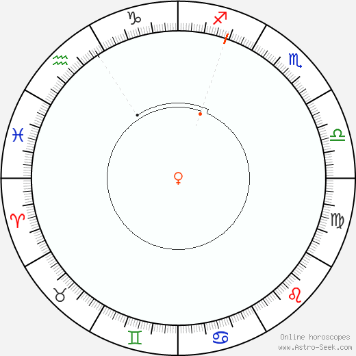 Venere Retrograde Astro Calendar 1867