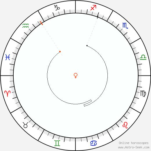 Venere Retrograde Astro Calendar 1868