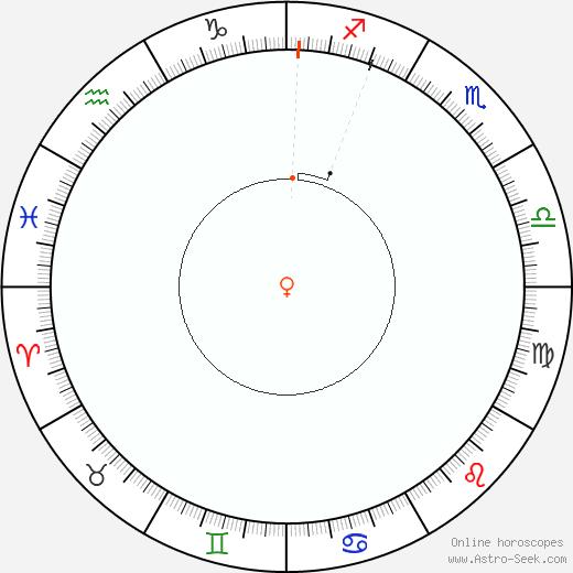 Venere Retrograde Astro Calendar 1874