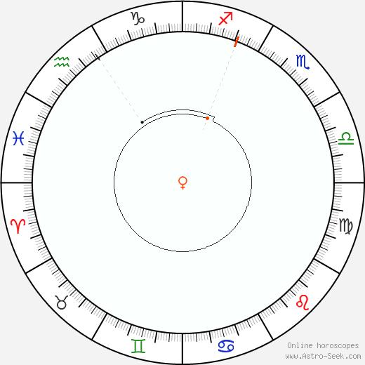 Venere Retrograde Astro Calendar 1875