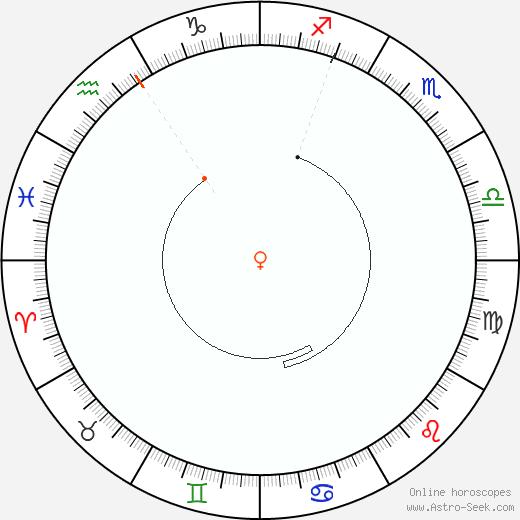Venere Retrograde Astro Calendar 1876