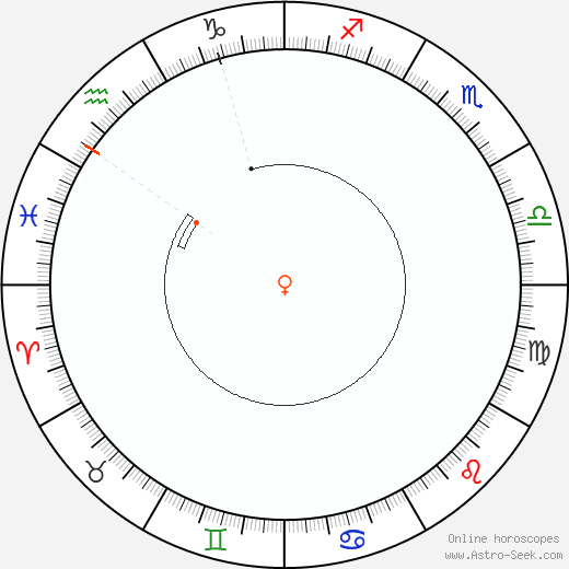 Venere Retrograde Astro Calendar 1878