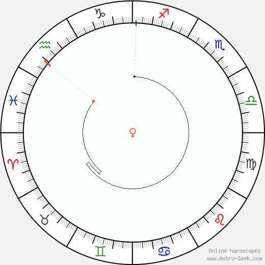 Venere Retrograde Astro Calendar 1881