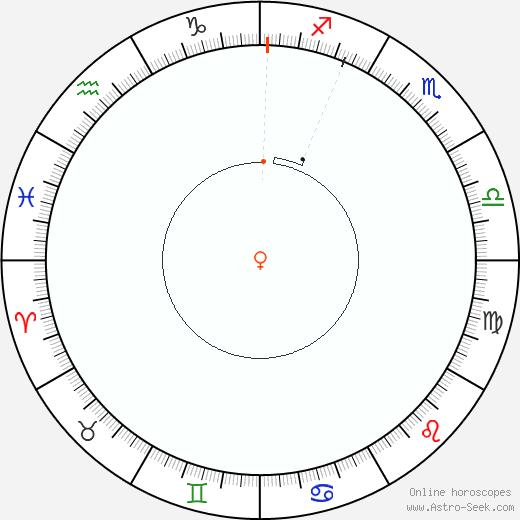 Venere Retrograde Astro Calendar 1882